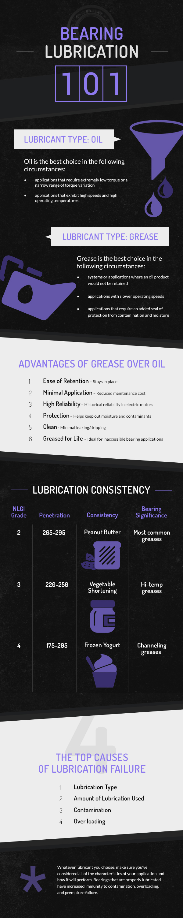 bearing lubrication infographic